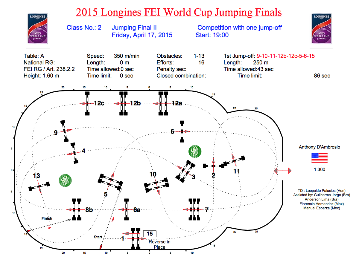 2015 Longines FEI World Cup Jumping Final II
